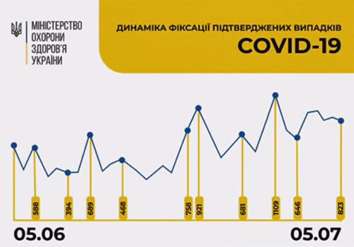 Станом на 5 липня в Україні зафіксовано 823 нові випадки COVID-19