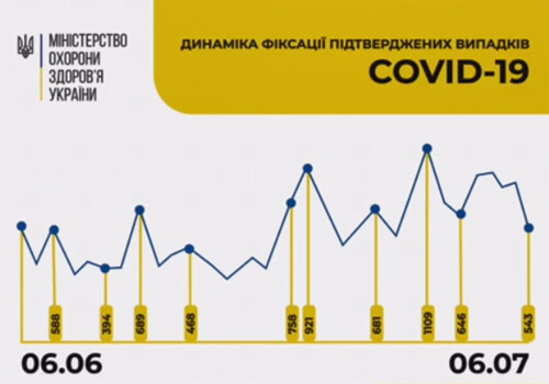 Станом на 6 липня в Україні зафіксовано 543 нові випадки COVID-19