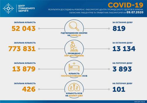 Станом на 10 липня в Україні зафіксовано 819 нових випадків COVID-19