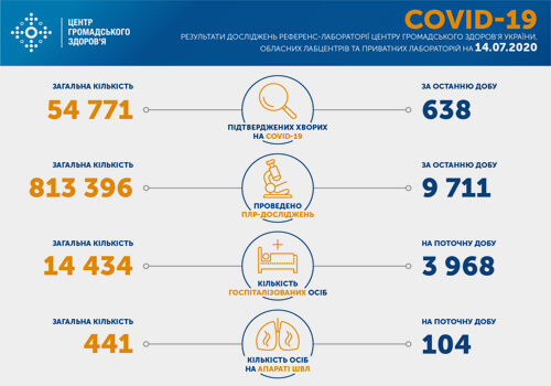 Станом на 14 липня в Україні зафіксовано 638 нових випадків COVID-19