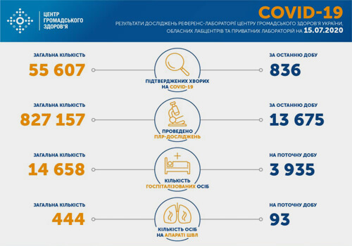 Станом на 15 липня в Україні зафіксовано 836 нових випадків COVID-19