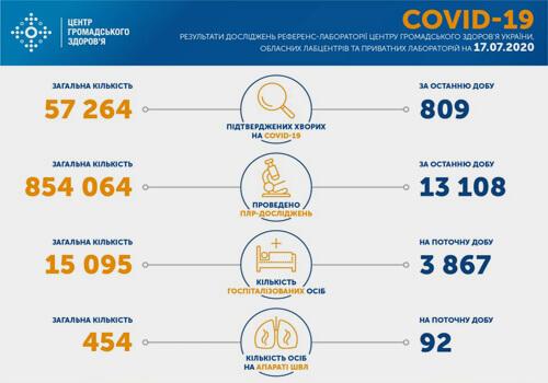 Станом на 17 липня в Україні зафіксовано 809 нових випадків COVID-19