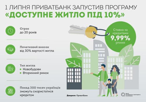 Чи будуть в Україні дешеві кредити на житло?