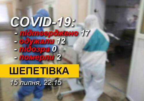 У Шепетівці підтвердилася одна з двох підозр на COVID-19