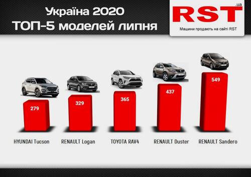 У липні ринок нових авто в Україні продовжував рости