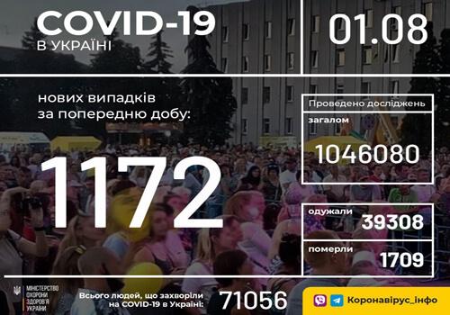 Станом на 1 серпня в Україні зафіксовано 1172 нові випадки COVID-19