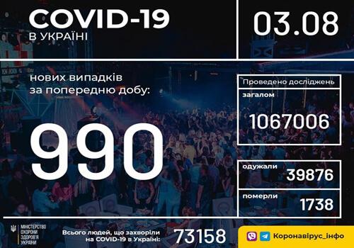 Станом на 3 серпня в Україні зафіксовано 990 нових випадків COVID-19