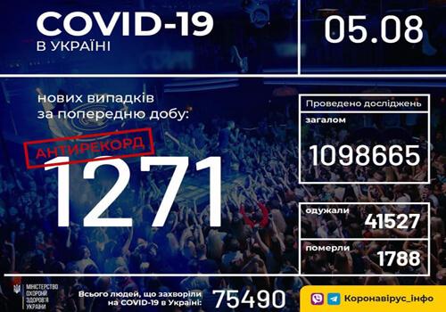 Станом на 5 серпня в Україні зафіксовано 1271 новий випадок COVID-19