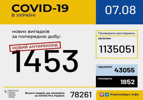 Станом на 7 серпня в Україні зафіксовано 1453 нові випадки COVID-19