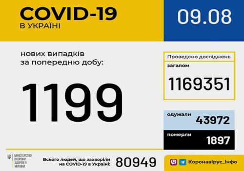 Станом на 9 серпня в Україні зафіксовано 1199 нових випадків COVID-19