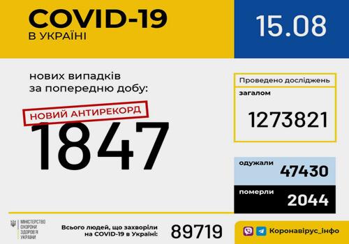 Станом на 15 серпня в Україні зафіксовано 1847 нових випадків COVID-19