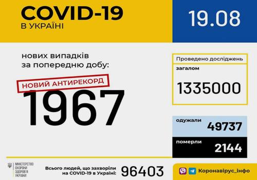 Станом на 19 серпня в Україні зафіксовано 1967 нових випадків COVID-19