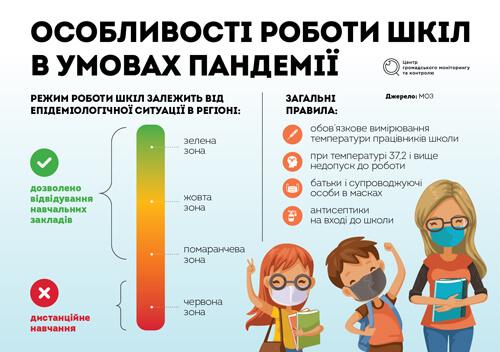 Чи підуть діти до школи 1 вересня? Основні сценарії | День за днем