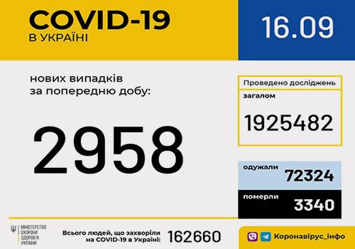 Станом на 16 вересня в Україні зафіксовано 2958 нових випадків COVID-19