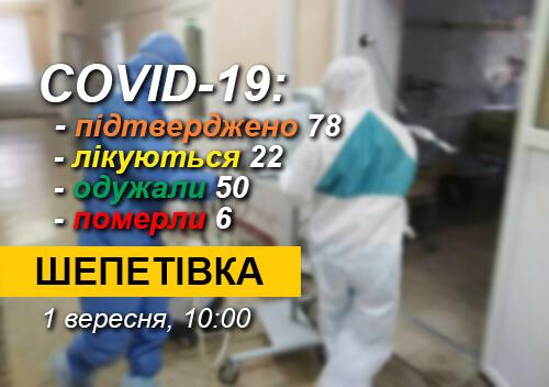 У Шепетівці 1 вересня додався ще один випадок захворюваності на COVID-19