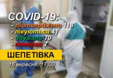 У Шепетівці 4 нових випадки COVID-19: 8-річний хлопчик госпіталізований до лікарні, 3 дорослих лікуються амбулаторно