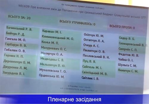 Славутські депутати зібралися на засідання перед тим, як попали у «червону» зону