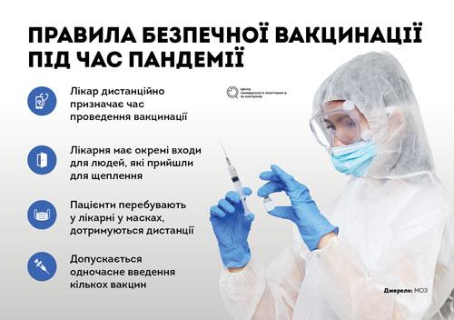 Вакцинація під час пандемії коронавірусу. Головні правила