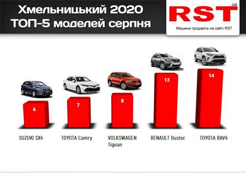 В серпні жителі Хмельниччини купили нових авто на 4 мільйони доларів
