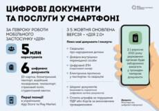Десятки державних послуг у смартфоні. Що зробило Мінцифри за рік?