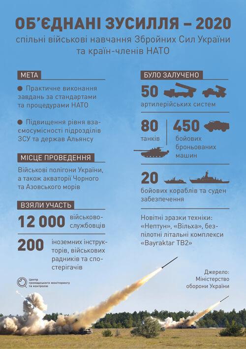Навчання з НАТО і перемир'я на Донбасі. Що відбувається у ЗСУ?