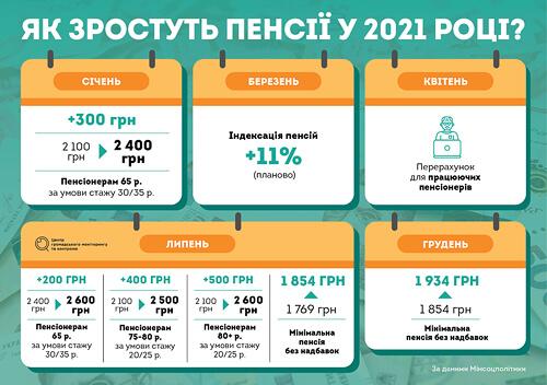 Кому підвищать пенсію у 2021 році?