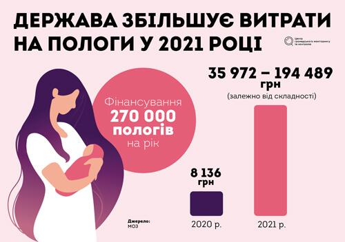 Народити у 2021: як зміниться допомога при пологах?