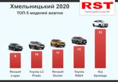 У жовтні мешканці Хмельниччини придбали 170 нових автомобілів