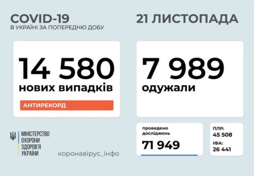 Станом на 21 листопада в Україні підтверджено 14580 нових випадків COVID-19, з них 215 — летальних
