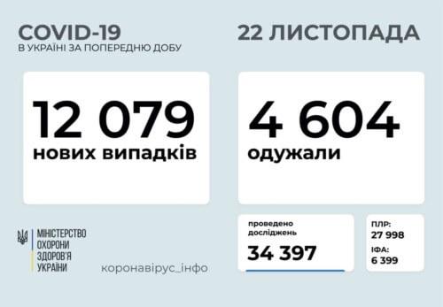 Станом на 22 листопада в Україні підтверджено 12079 нових випадків COVID-19, з них 138 летальних