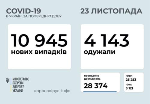 Станом на 23 листопада в Україні підтверджено 10945 нових випадків COVID-19, з них 124 летальних