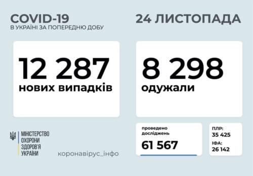 Станом на 24 листопада в Україні підтверджено 12287 нових випадків COVID-19, з них 188 летальних