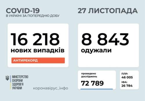 Кількість нових випадків COVID-19 в Україні перевищила 16 тисяч