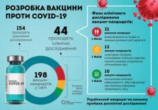 Вакцина проти коронавірусу: коли чекати в Україні?