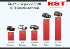 Серед мешканців Хмельниччини найпопулярніші автомобілі марки Renault