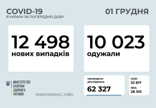 Станом на 1 грудня в Україні підтверджено 12498 нових випадків COVID-19 з них 221 летальний