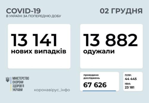 Станом на 2 грудня в Україні підтверджено 13141 новий випадок COVID-19, з них 169 летальних