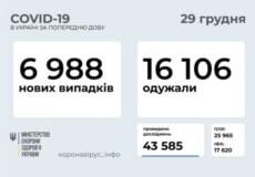 Станом на 29 грудня в Україні зафіксовано 6988 нових випадків COVID-19
