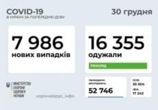 Станом на 30 грудня в Україні рекордна кількість одужавших від COVID-19