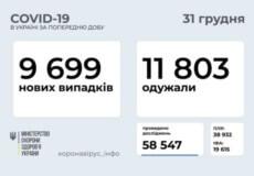 Станом на 31 грудня в Україні зафіксовано 9699 нових випадків COVID-19