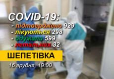 COVID-19 у Шепетівській ОТГ: 13 нових випадків, 12 — одужали, 1 — летальний
