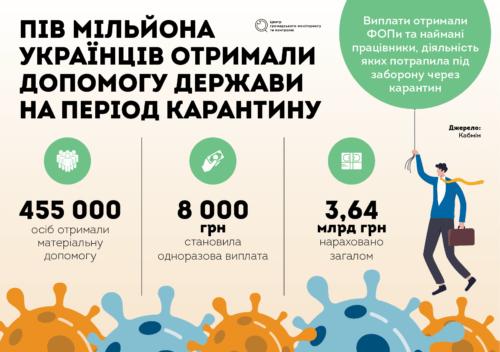 Підтримка бізнесу 2021. «Карантинні» вісім тисяч і продовження «доступних кредитів»