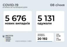 Станом на 8 січня в Україні зафіксовано 5676 нових випадків COVID-19