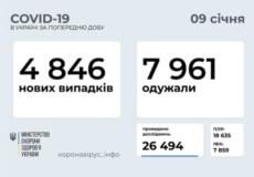Станом на 9 січня в Україні зафіксовано 4846 нових випадків COVID-19