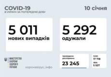 Понад 5 тисяч нових випадків COVID-19 зафіксовано в Україні за останню добу