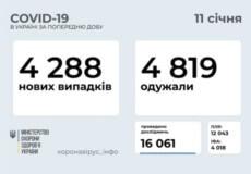 Станом на 11 січня в Україні зафіксовано 4288 нових випадків COVID-19