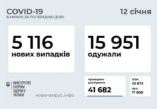 Станом на 12 січня в Україні зафіксовано 5116 нових випадків COVID-19