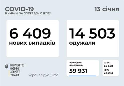 Станом на 13 січня в Україні зафіксовано 6409 нових випадків COVID-19