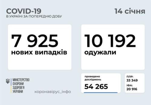 Станом на 14 січня в Україні виявили майже 8 тисяч нових випадків COVID-19