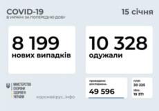 Станом на 15 січня в Україні зафіксовано 8199 нових випадків COVID-19